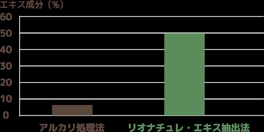 抽出方法の違いによるエキス成分比較